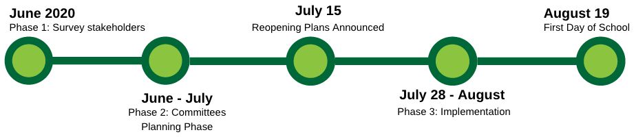 School Reopening Planning Process Timeline